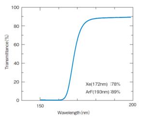 Fused Silica UV Transmission